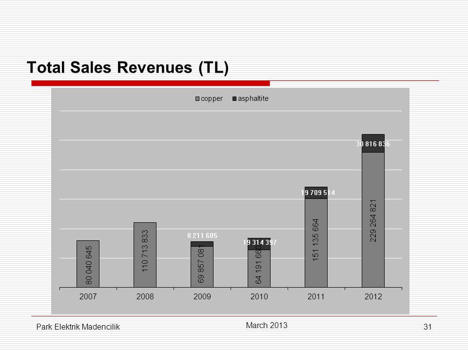 31 Total Sales Revenues (TL) March 2013 Park Elektrik Madencilik