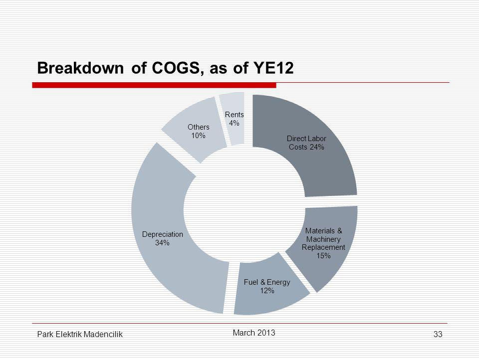 33 Breakdown of COGS, as of YE12 March 2013 Park Elektrik Madencilik
