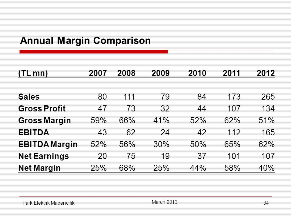 34 Annual Margin Comparison (TL mn)200720082009201020112012 Sales801117984173265 Gross Profit47733244107134 Gross Margin59%59%66%41%52%62%51% EBITDA4343622442112165 EBITDA Margin52%56%30%50%65%62% Net Earnings20751937101107 Net Margin25%68%25%44%58%58%40% March 2013 Park Elektrik Madencilik