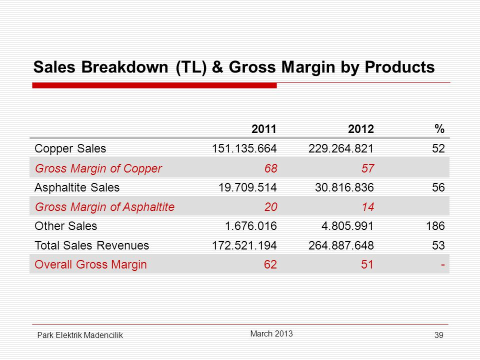39 Sales Breakdown (TL) & Gross Margin by Products 20112012% Copper Sales151.135.664229.264.82152 Gross Margin of Copper6857 Asphaltite Sales19.709.51430.816.83656 Gross Margin of Asphaltite2014 Other Sales1.676.0164.805.991186 Total Sales Revenues172.521.194264.887.64853 Overall Gross Margin6251- March 2013 Park Elektrik Madencilik