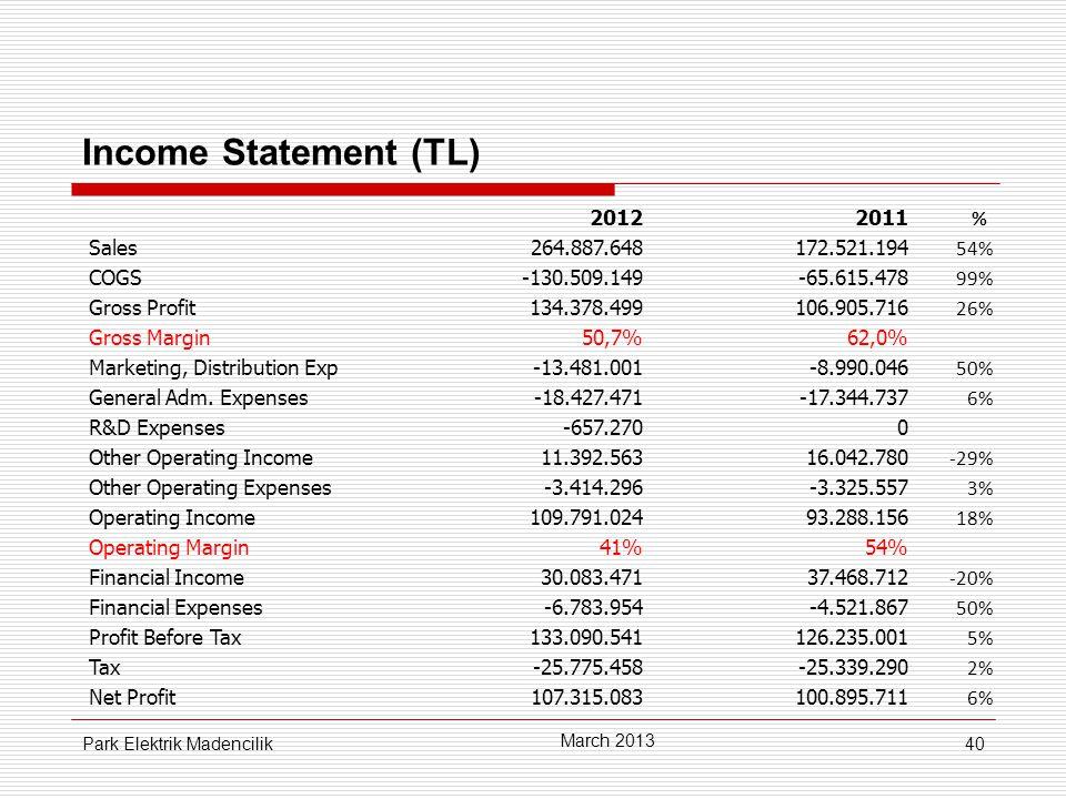 40 Income Statement (TL) March 2013 Park Elektrik Madencilik 20122011 % Sales264.887.648172.521.194 54% COGS-130.509.149-65.615.478 99% Gross Profit134.378.499106.905.716 26% Gross Margin50,7%62,0% Marketing, Distribution Exp-13.481.001-8.990.046 50% General Adm.