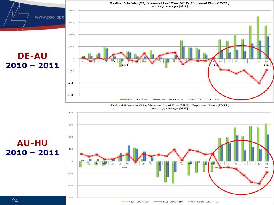Electricity in good hands 24 DE-AU 2010 – 2011 AU-HU 2010 – 2011