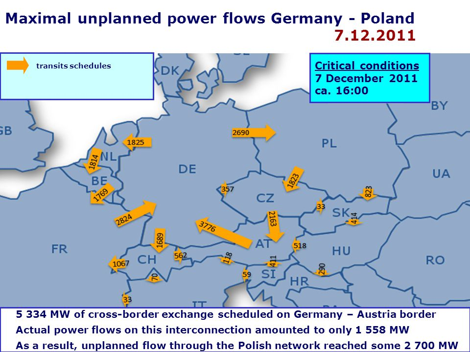 "Electricity in good hands Unplanned power flows  Unplanned power flows/unintended cross-border electricity flows = physical flows – scheduled flows  Unplanned power flows results from ""loop flows (consequence of physics)-power flows that are caused by internal transactions within bidding areas ""transits/parallel flows - consequence of commercial transactions between bidding areas  Natural consequence of zonal market design in Europe  Cannot be totally eliminated  Decrease cross-border capacities available for the market  May threaten security of operation 7"