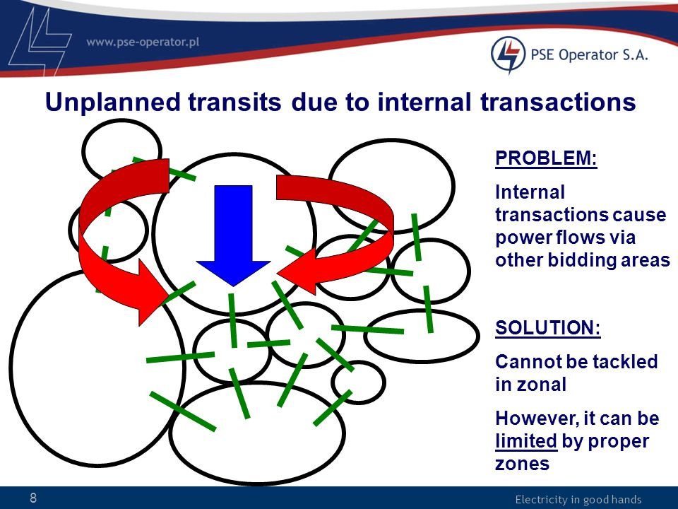Electricity in good hands 8 Unplanned transits due to internal transactions PROBLEM: Internal transactions cause power flows via other bidding areas S