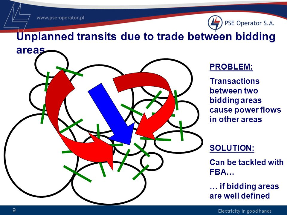 Electricity in good hands 9 Unplanned transits due to trade between bidding areas PROBLEM: Transactions between two bidding areas cause power flows in other areas SOLUTION: Can be tackled with FBA… … if bidding areas are well defined