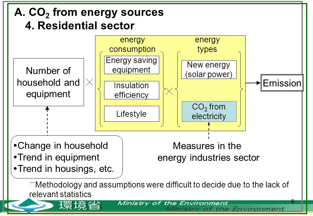 6 A. CO 2 from energy sources 4.