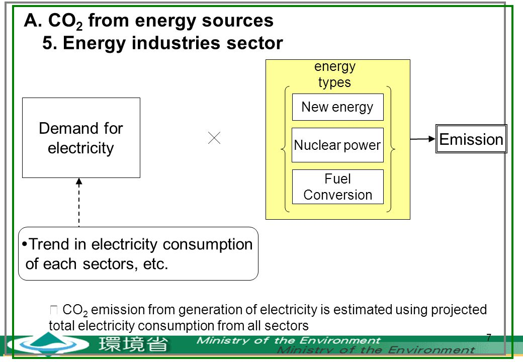 7 A. CO 2 from energy sources 5.