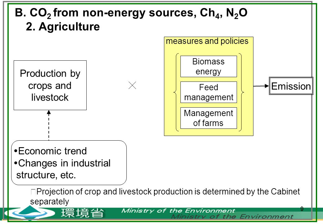 9 B. CO 2 from non-energy sources, Ch 4, N 2 O 2.