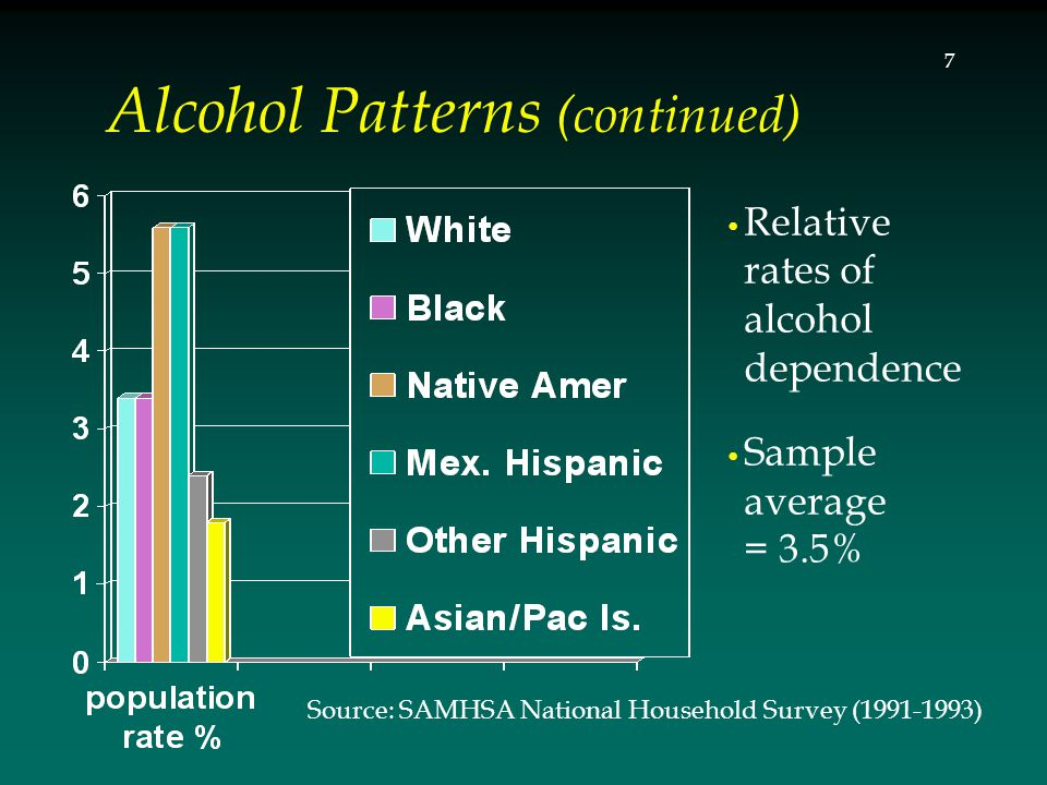 Relative rates of alcohol dependence Sample average = 3.5% Alcohol Patterns (continued) Source: SAMHSA National Household Survey (1991-1993) 7