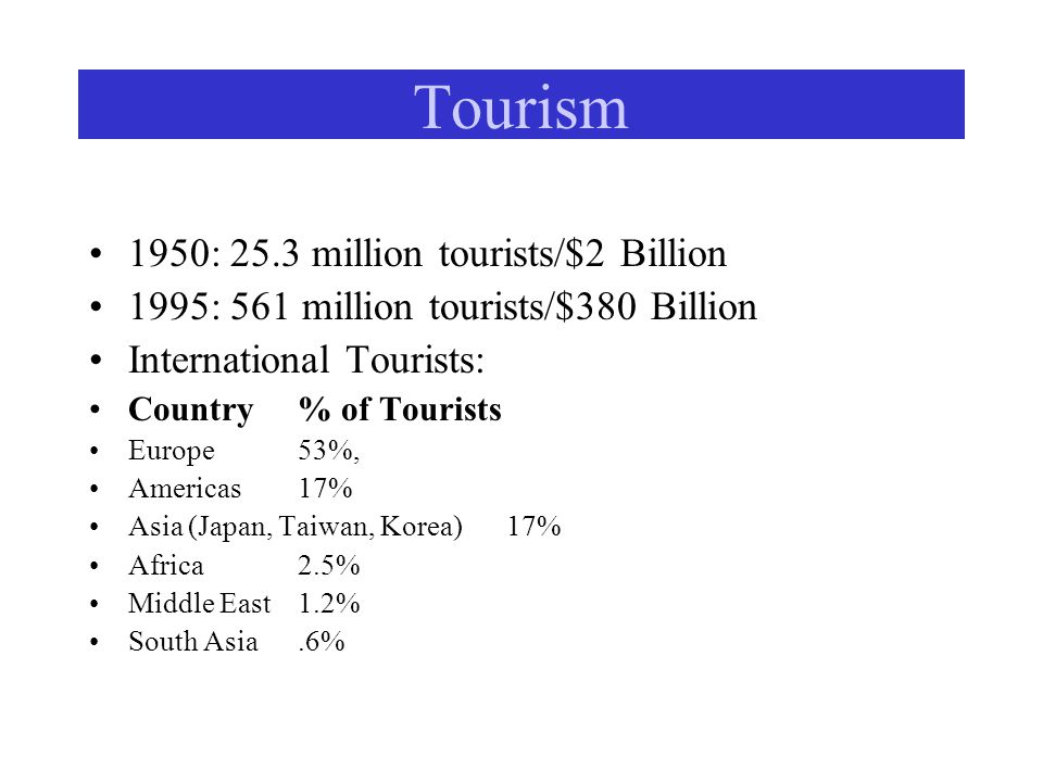 Tourism 1950: 25.3 million tourists/$2 Billion 1995: 561 million tourists/$380 Billion International Tourists: Country % of Tourists Europe53%, Americas17% Asia (Japan, Taiwan, Korea)17% Africa2.5% Middle East1.2% South Asia.6%