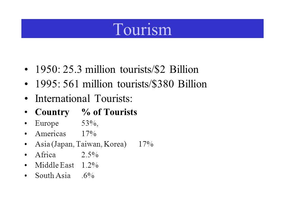 Tourism 1950: 25.3 million tourists/$2 Billion 1995: 561 million tourists/$380 Billion International Tourists: Country % of Tourists Europe53%, Americ