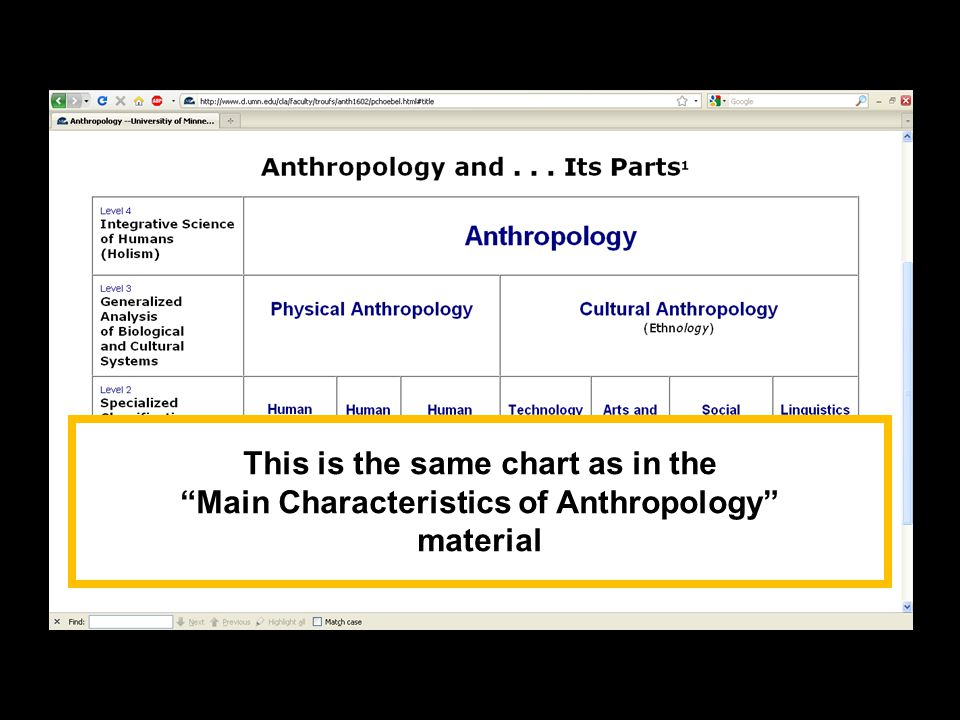 """This is the same chart as in the """"Main Characteristics of Anthropology"""" material"""