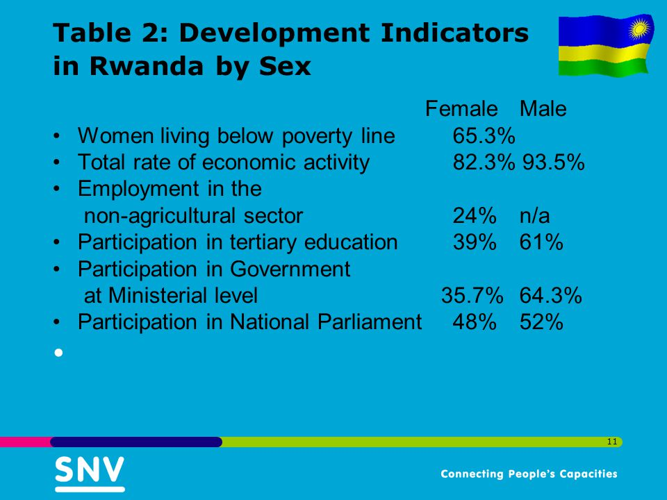 11 Table 2: Development Indicators in Rwanda by Sex FemaleMale Women living below poverty line65.3% Total rate of economic activity82.3% 93.5% Employment in the non-agricultural sector24% n/a Participation in tertiary education39% 61% Participation in Government at Ministerial level 35.7% 64.3% Participation in National Parliament48% 52%