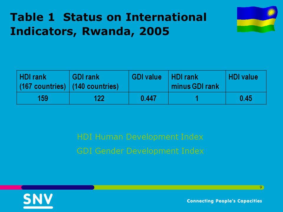 9 Table 1 Status on International Indicators, Rwanda, 2005 HDI rank (167 countries) GDI rank (140 countries) GDI valueHDI rank minus GDI rank HDI valu