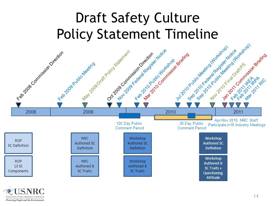 2008200920102011 Apr-Nov 2010: NRC Staff Participate in18 Industry Meetings Draft Safety Culture Policy Statement Timeline 14 Feb 2010 Public Workshop