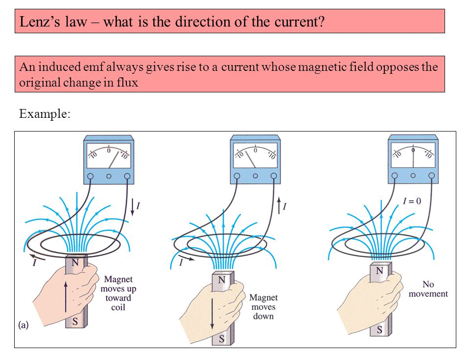 Lenz's law – what is the direction of the current.