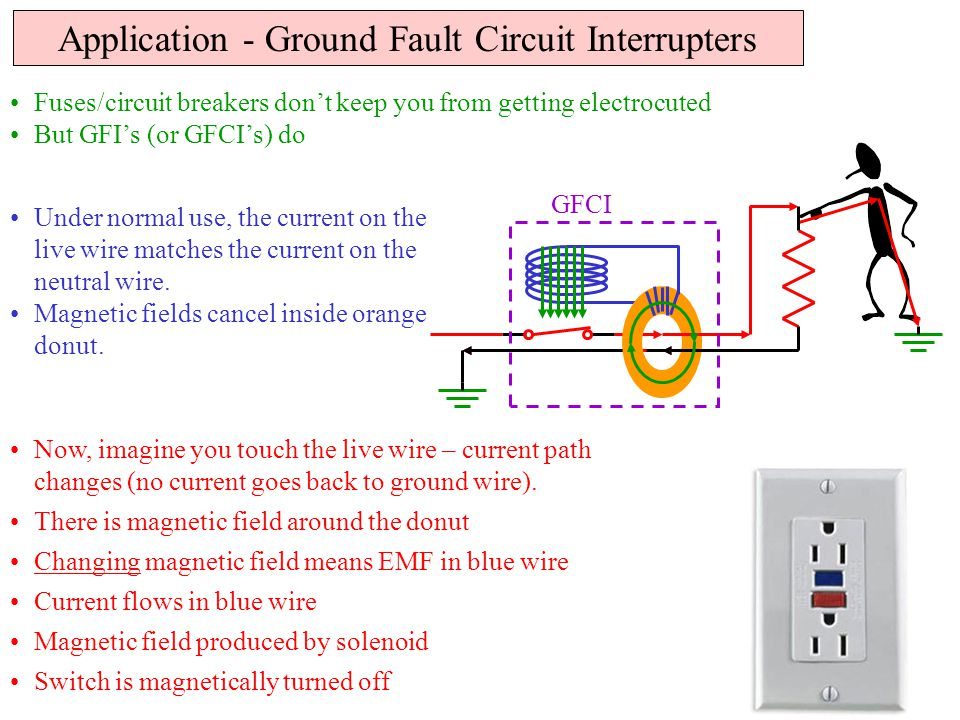 Application - Ground Fault Circuit Interrupters Fuses/circuit breakers don't keep you from getting electrocuted But GFI's (or GFCI's) do Under normal use, the current on the live wire matches the current on the neutral wire.