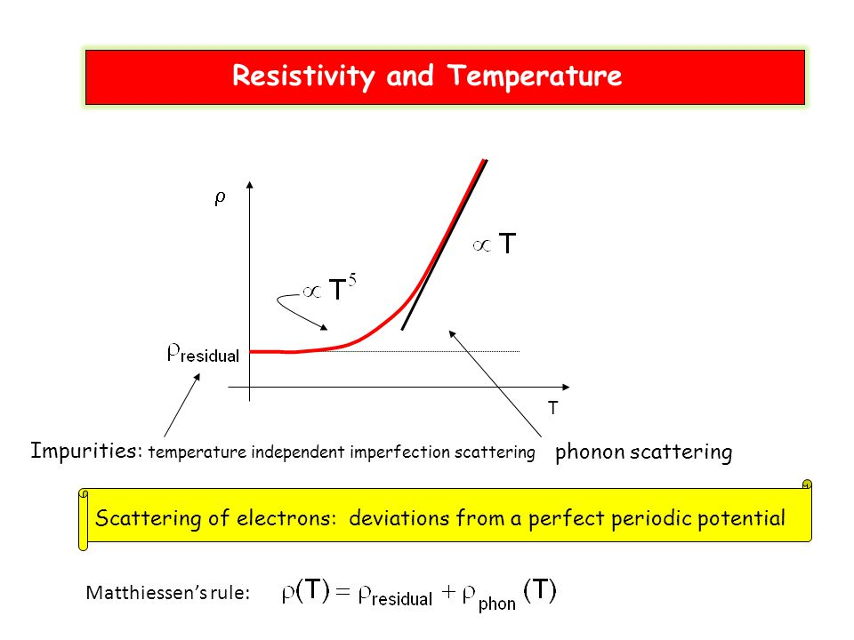 T  Scattering of electrons: deviations from a perfect periodic potential Impurities: temperature independent imperfection scattering phonon scatterin