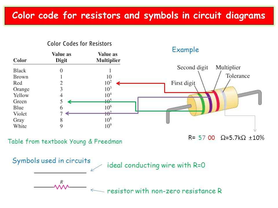 Table from textbook Young & Freedman Symbols used in circuits ideal conducting wire with R=0 resistor with non-zero resistance R Example R= 57 00  =5