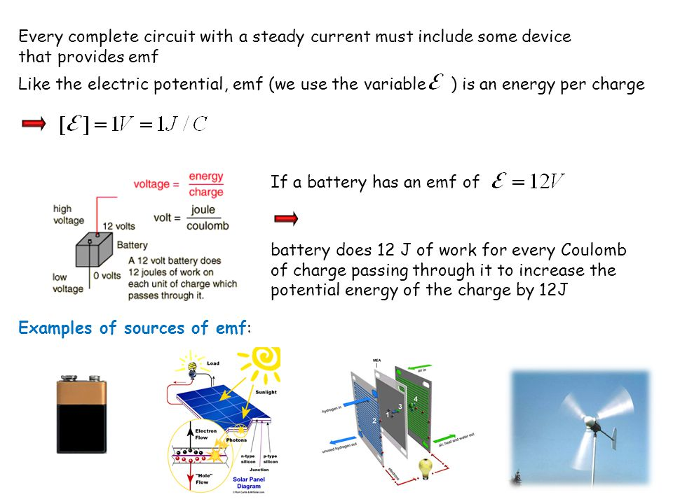 Every complete circuit with a steady current must include some device that provides emf Like the electric potential, emf (we use the variable ) is an