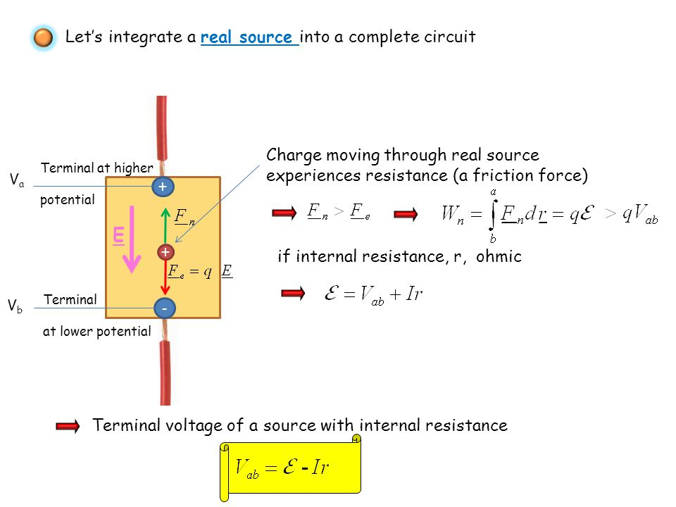 Let's integrate a real source into a complete circuit Terminal at higher potential + - + Terminal at lower potential VaVa VbVb E Charge moving through