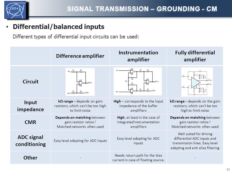  Coaxial vs Shielded twisted pair STP: preferred below 100kHz.