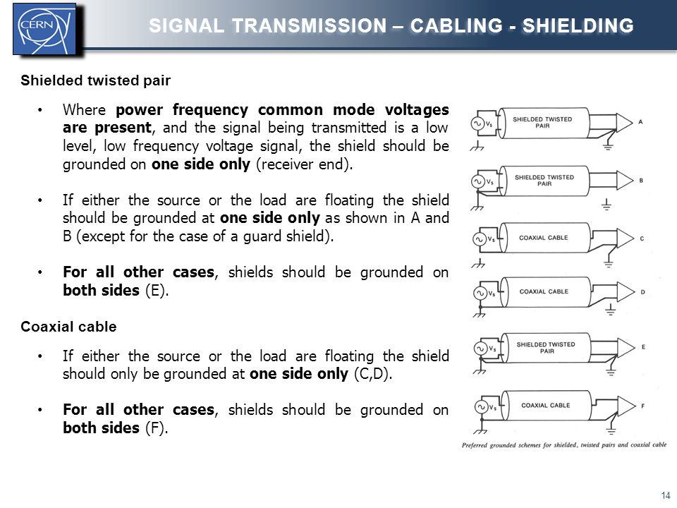 Shielded twisted pair Where power frequency common mode voltages are present, and the signal being transmitted is a low level, low frequency voltage s