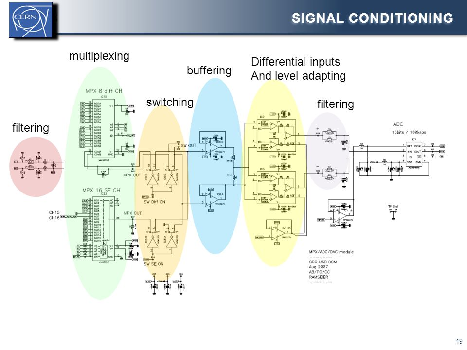 SIGNAL CONDITIONING 19 multiplexing switching buffering Differential inputs And level adapting filtering