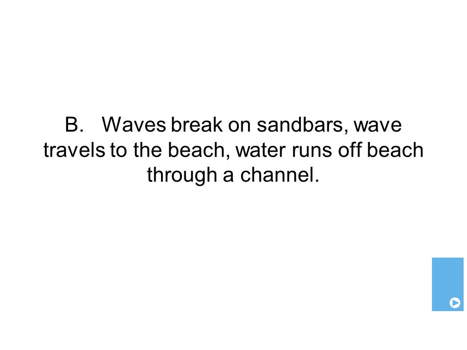B. Waves break on sandbars, wave travels to the beach, water runs off beach through a channel.