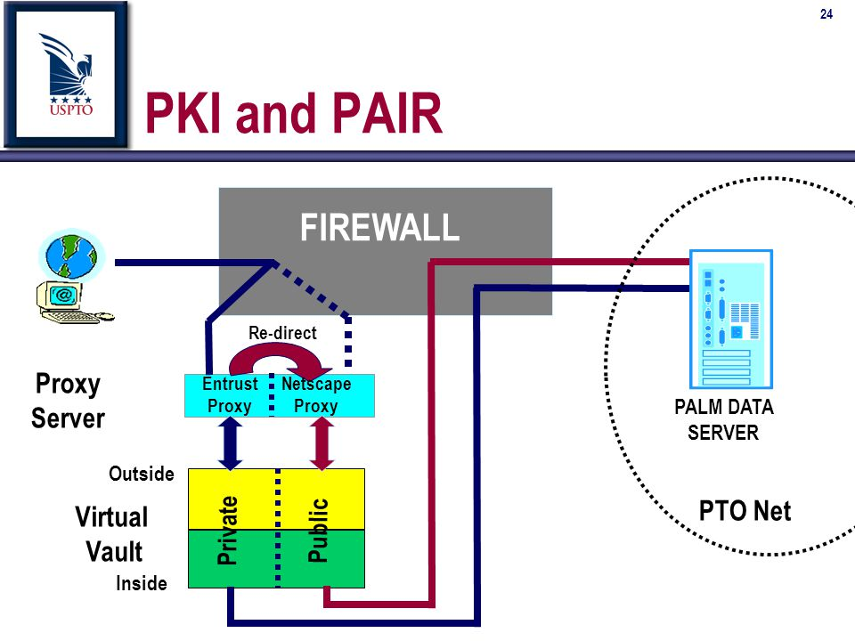 24 PKI and PAIR Proxy Server Public Private PTO Net Virtual Vault FIREWALL Re-direct Outside Inside Entrust Proxy Netscape Proxy PALM DATA SERVER