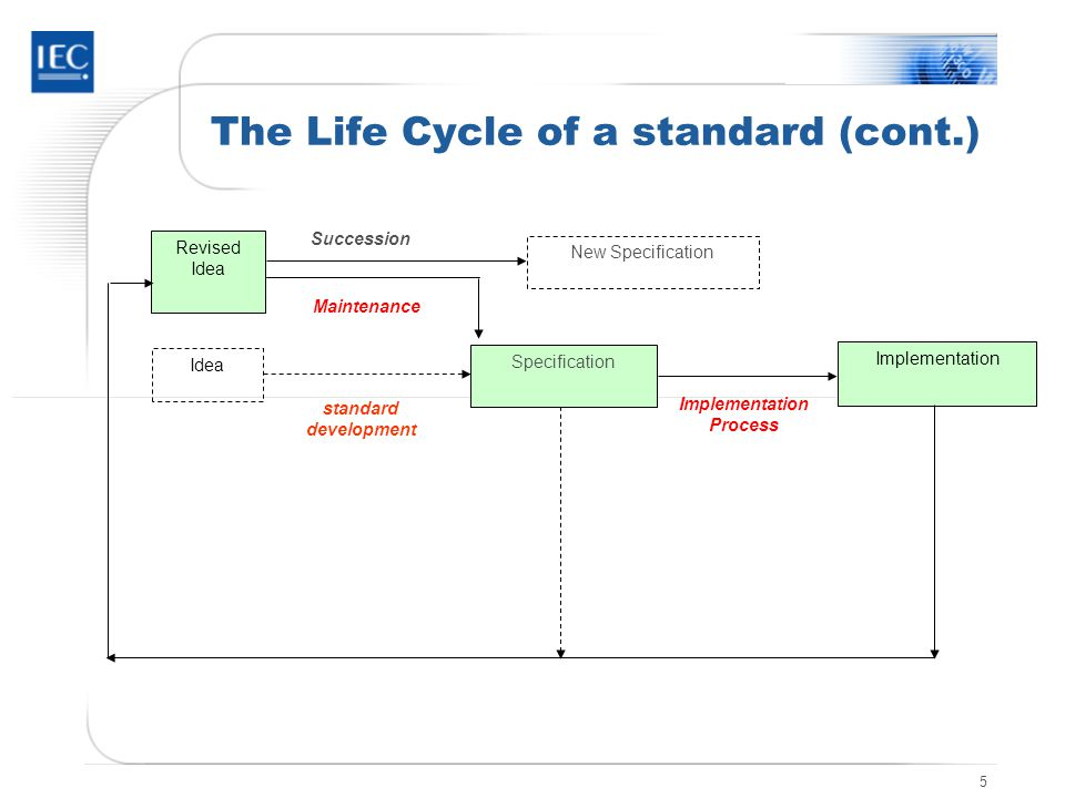 5 The Life Cycle of a standard (cont.) standard development Revised Idea Implementation Specification Implementation Process Idea Maintenance Succession New Specification
