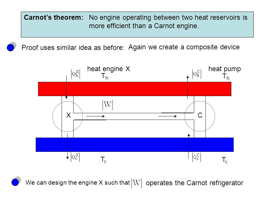 Carnot's theorem:No engine operating between two heat reservoirs is more efficient than a Carnot engine. Proof uses similar idea as before: We can des