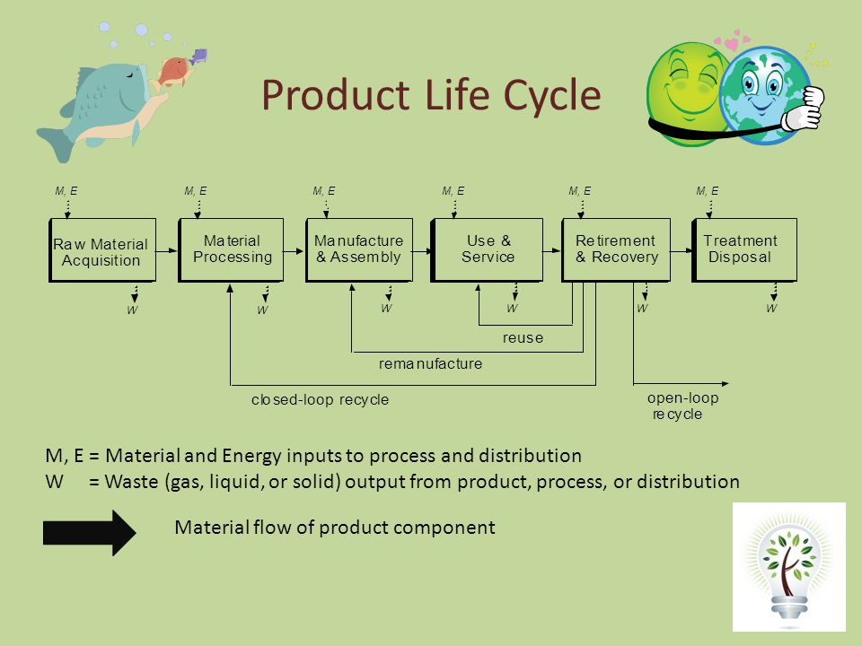 Product Life Cycle Raw Material Acquisition Material Processing Manufacture & Assembly Use & Service Retirement & Recovery Treatment Disposal open-loop recycle reuse remanufacture closed-loop recycle M, E W WWWW W M, E = Material and Energy inputs to process and distribution W = Waste (gas, liquid, or solid) output from product, process, or distribution Material flow of product component