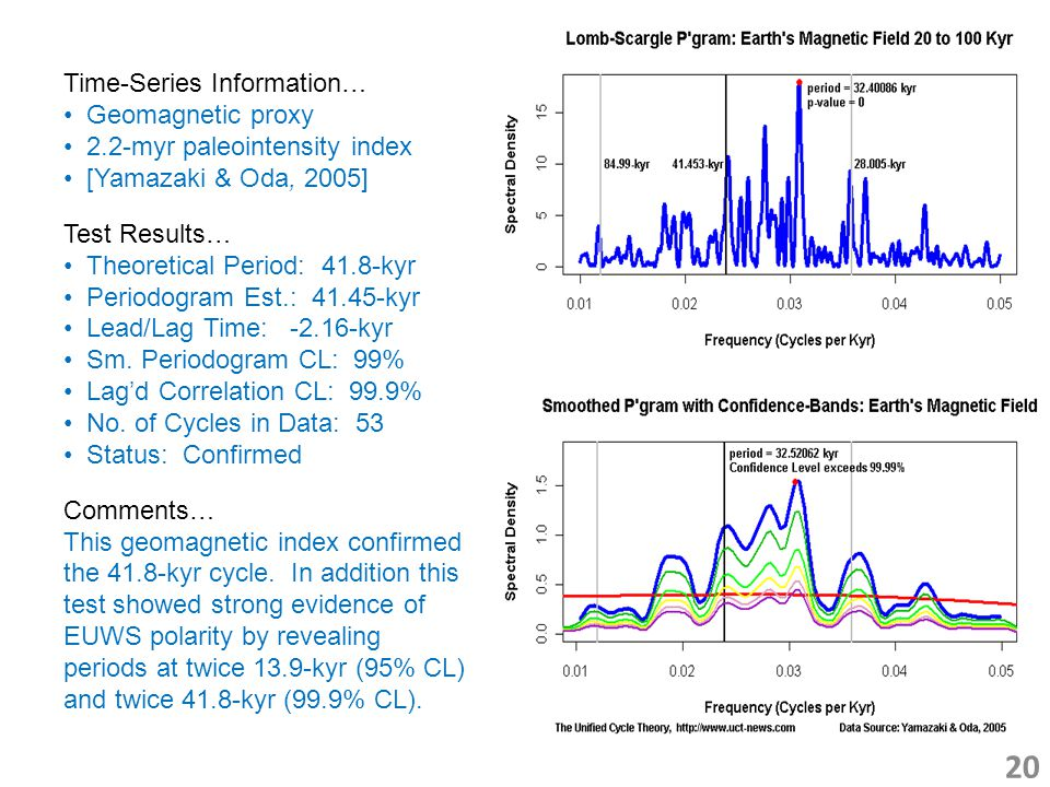 20 Time-Series Information… Geomagnetic proxy 2.2-myr paleointensity index [Yamazaki & Oda, 2005] Test Results… Theoretical Period: 41.8-kyr Periodogram Est.: 41.45-kyr Lead/Lag Time: -2.16-kyr Sm.