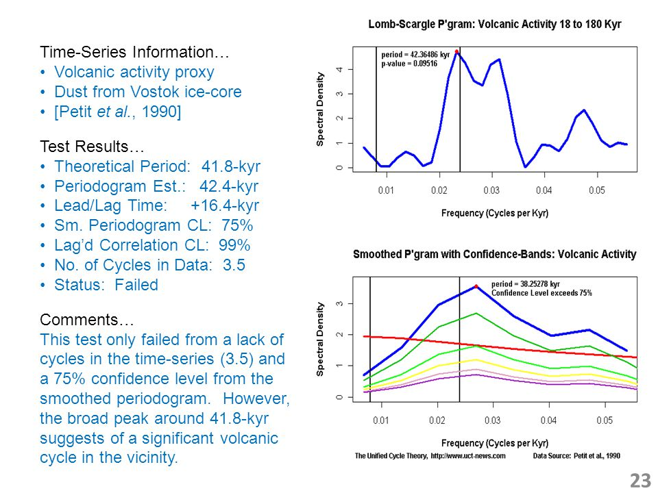 23 Time-Series Information… Volcanic activity proxy Dust from Vostok ice-core [Petit et al., 1990] Test Results… Theoretical Period: 41.8-kyr Periodogram Est.: 42.4-kyr Lead/Lag Time: +16.4-kyr Sm.