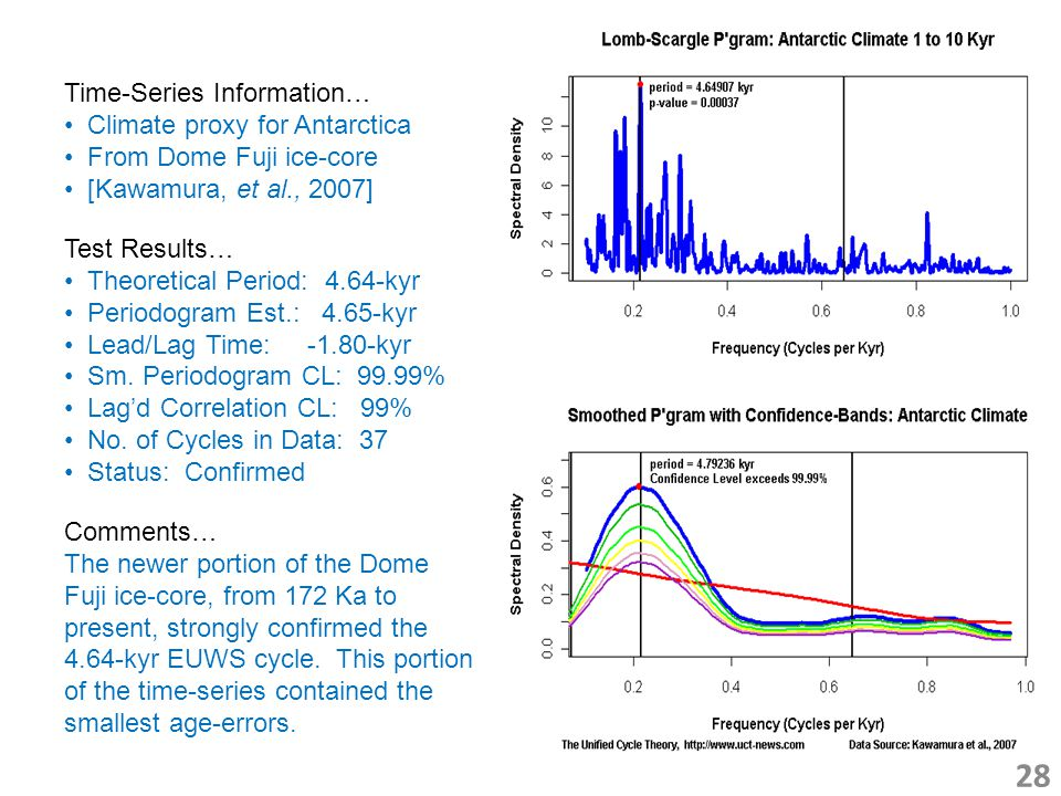 28 Time-Series Information… Climate proxy for Antarctica From Dome Fuji ice-core [Kawamura, et al., 2007] Test Results… Theoretical Period: 4.64-kyr Periodogram Est.: 4.65-kyr Lead/Lag Time: -1.80-kyr Sm.