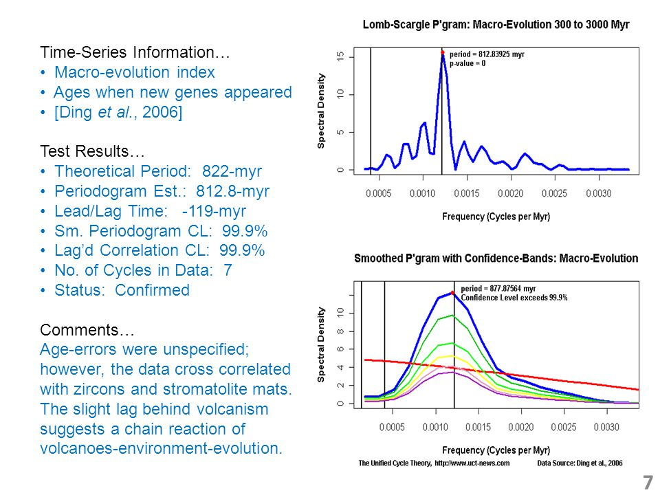 7 Time-Series Information… Macro-evolution index Ages when new genes appeared [Ding et al., 2006] Test Results… Theoretical Period: 822-myr Periodogram Est.: 812.8-myr Lead/Lag Time: -119-myr Sm.