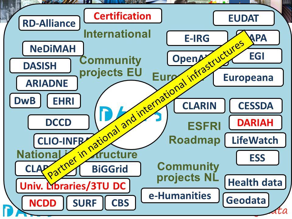 CLARIAH NeDiMAH DASISH APA BiGGrid EGI e-Humanities Community projects NL Health data National infrastructure European ESFRI Roadmap Community project
