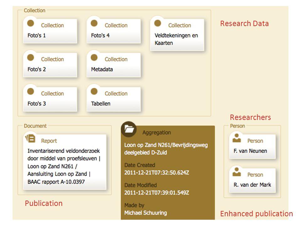 Research Data Publication Researchers Enhanced publication