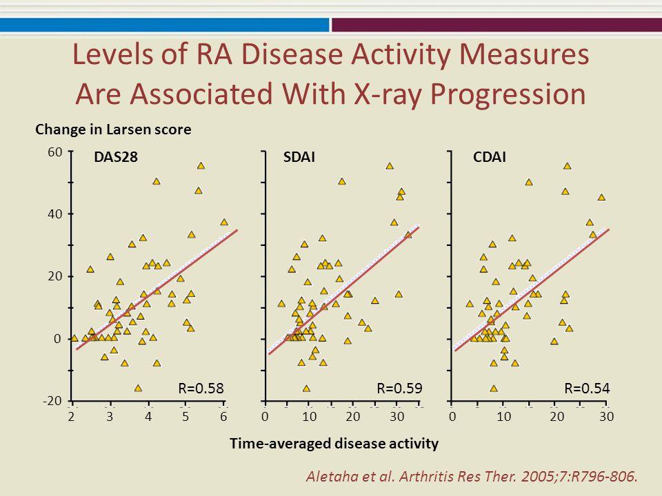 Aletaha et al. Arthritis Res Ther. 2005;7:R796-806. 60 20 0 -20 40 2060102030 1005432 Time-averaged disease activity R=0.58R=0.59R=0.54 DAS28SDAICDAI