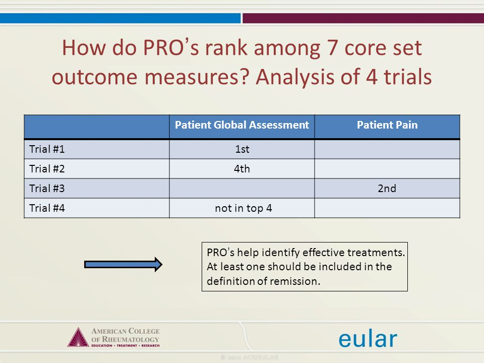 How do PRO's rank among 7 core set outcome measures.