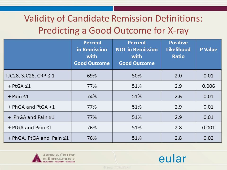 Validity of Candidate Remission Definitions: Predicting a Good Outcome for X-ray Percent in Remission with Good Outcome Percent NOT in Remission with Good Outcome Positive Likelihood Ratio P Value TJC28, SJC28, CRP ≤ 169%50% PtGA ≤177%51% Pain ≤174%51% PhGA and PtGA <177%51% PhGA and Pain ≤177%51% PtGA and Pain ≤176%51% PhGA, PtGA and Pain ≤176%51%