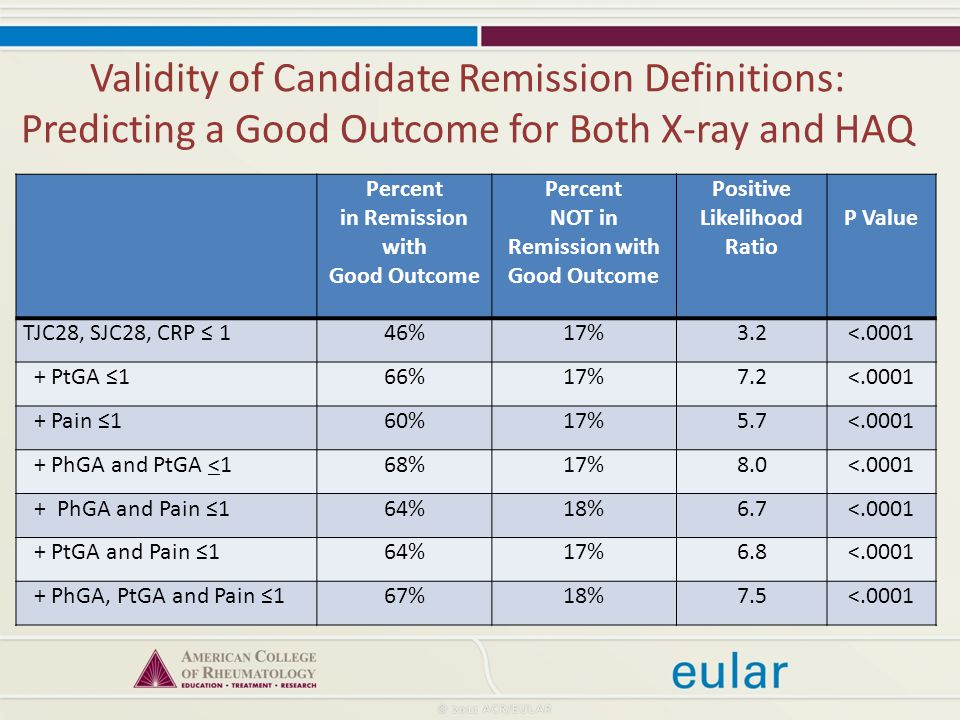 Validity of Candidate Remission Definitions: Predicting a Good Outcome for Both X-ray and HAQ Percent in Remission with Good Outcome Percent NOT in Remission with Good Outcome Positive Likelihood Ratio P Value TJC28, SJC28, CRP ≤ 146%17%3.2< PtGA ≤166%17%7.2< Pain ≤160%17%5.7< PhGA and PtGA <168%17%8.0< PhGA and Pain ≤164%18%6.7< PtGA and Pain ≤164%17%6.8< PhGA, PtGA and Pain ≤167%18%7.5<.0001
