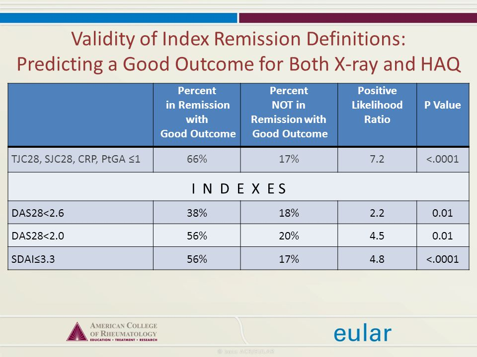Validity of Index Remission Definitions: Predicting a Good Outcome for Both X-ray and HAQ Percent in Remission with Good Outcome Percent NOT in Remission with Good Outcome Positive Likelihood Ratio P Value TJC28, SJC28, CRP, PtGA ≤166%17%7.2<.0001 I N D E X E S DAS28<2.638%18% DAS28<2.056%20% SDAI≤3.356%17%4.8<.0001
