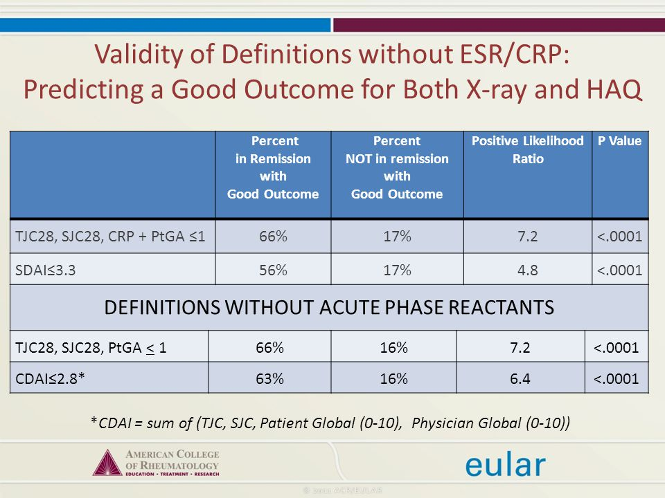 Validity of Definitions without ESR/CRP: Predicting a Good Outcome for Both X-ray and HAQ Percent in Remission with Good Outcome Percent NOT in remission with Good Outcome Positive Likelihood Ratio P Value TJC28, SJC28, CRP + PtGA ≤166%17%7.2<.0001 SDAI≤3.356%17%4.8<.0001 DEFINITIONS WITHOUT ACUTE PHASE REACTANTS TJC28, SJC28, PtGA < 166%16%7.2<.0001 CDAI≤2.8*63%16%6.4<.0001 *CDAI = sum of (TJC, SJC, Patient Global (0-10), Physician Global (0-10))