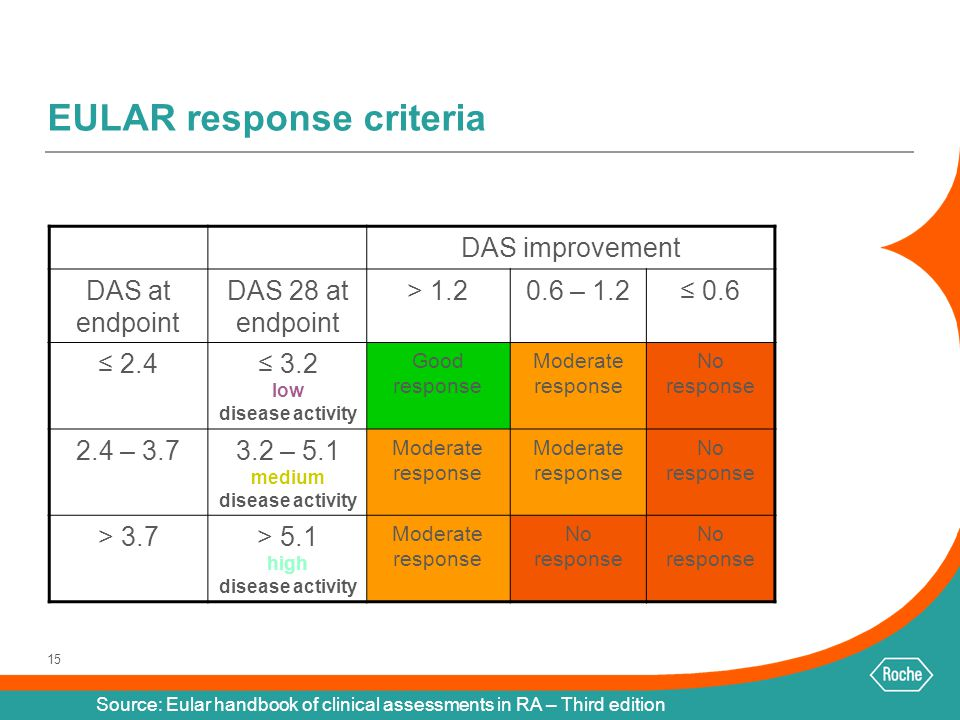 15 EULAR response criteria DAS improvement DAS at endpoint DAS 28 at endpoint > 1.20.6 – 1.2≤ 0.6 ≤ 2.4≤ 3.2 low disease activity Good response Modera