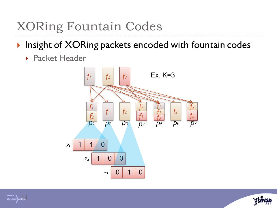 XORing Fountain Codes 14  Insight of XORing packets encoded with fountain codes  Packet Header f2f2 f2f2 f1f1 f1f1 f2f2 f2f2 f2f2 f2f2 f1f1 f1f1 f1f