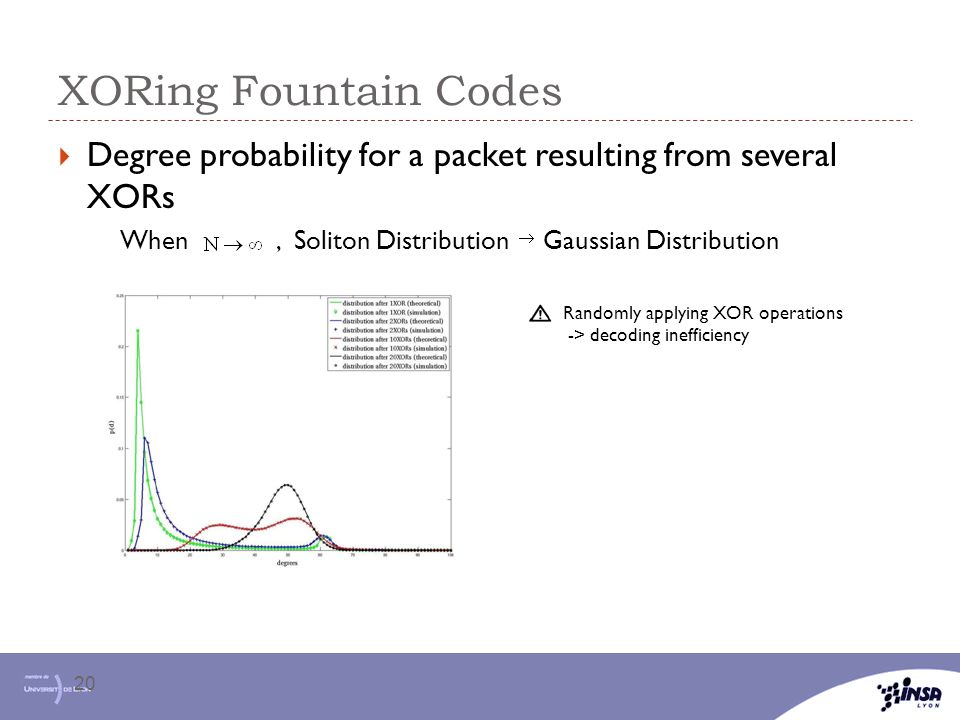  Degree probability for a packet resulting from several XORs When, Soliton Distribution Gaussian Distribution XORing Fountain Codes 20 Randomly apply