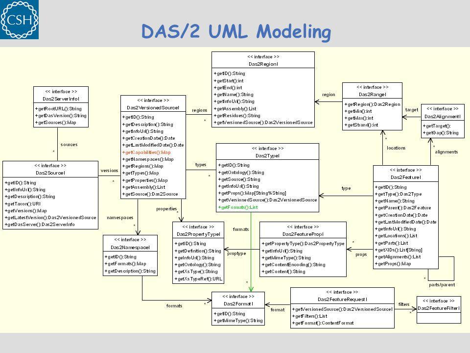 DAS/2 UML Modeling