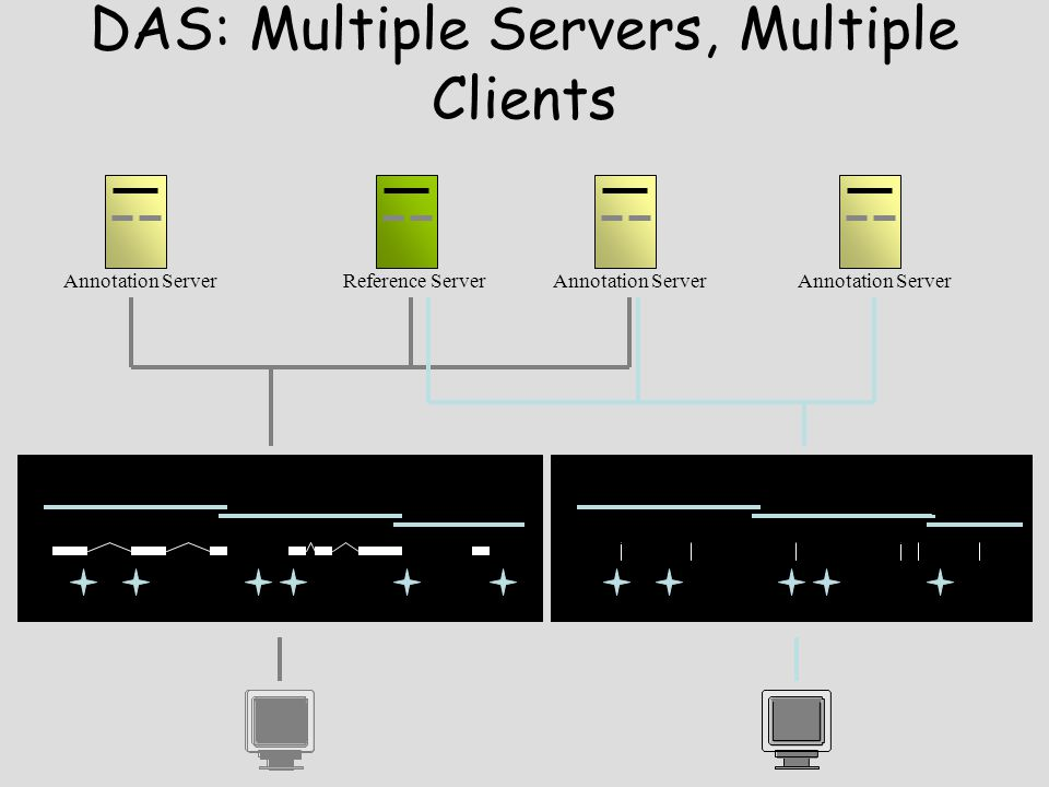 DAS: Multiple Servers, Multiple Clients Reference Server AC AC M10154 Annotation Server AC M10154 WI1029AFM820AFM1126WI443 AC Annotation Server